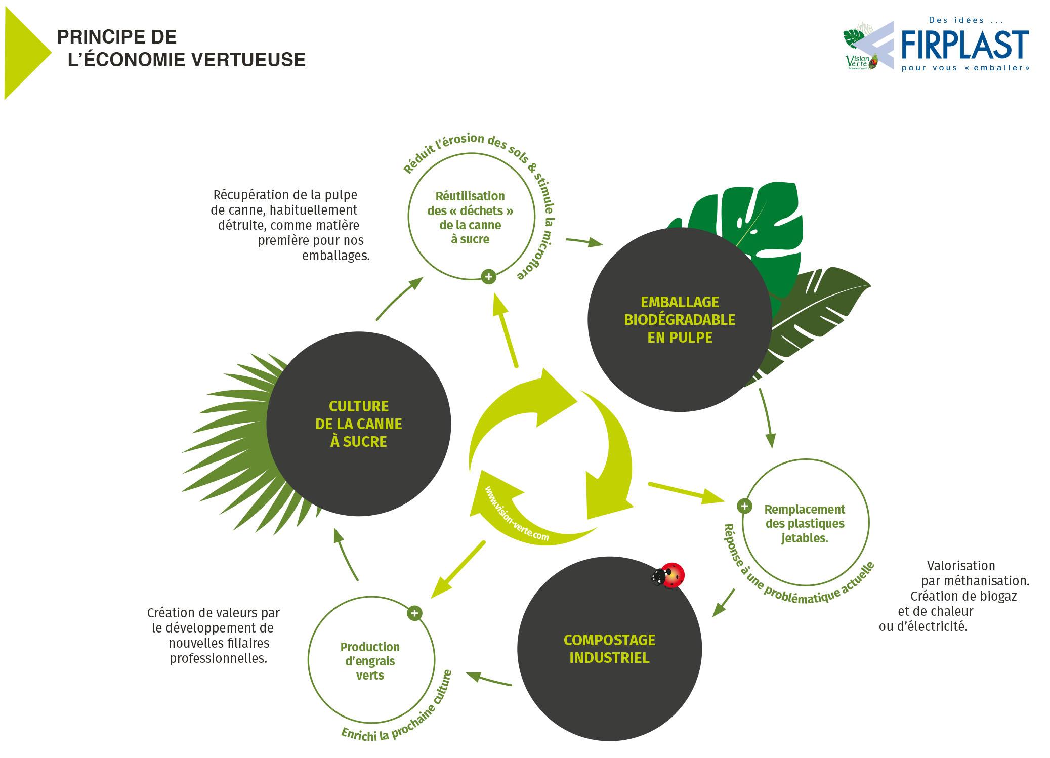 firplast economie circulaire